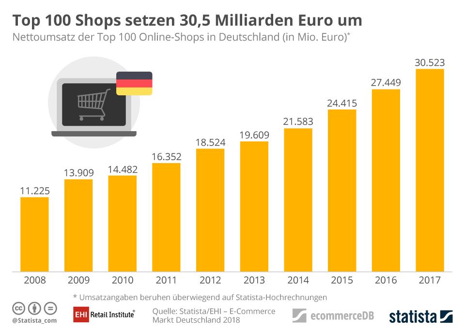 Entwicklungen im E-Commerce-Markt