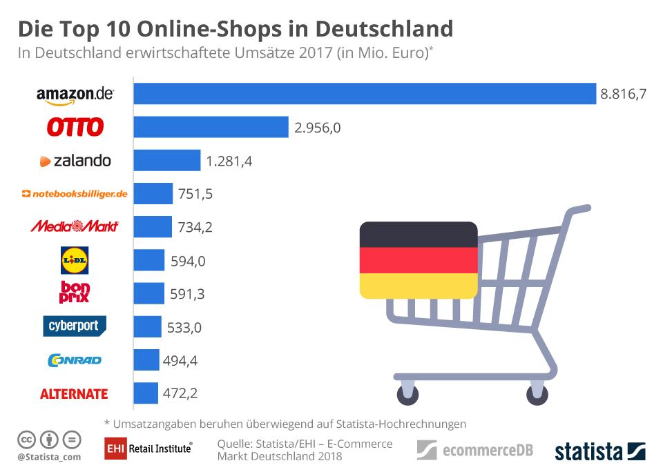 E-Commerce-Markt Amazon lässt alle anderen Online-Shops weit hinter sich.