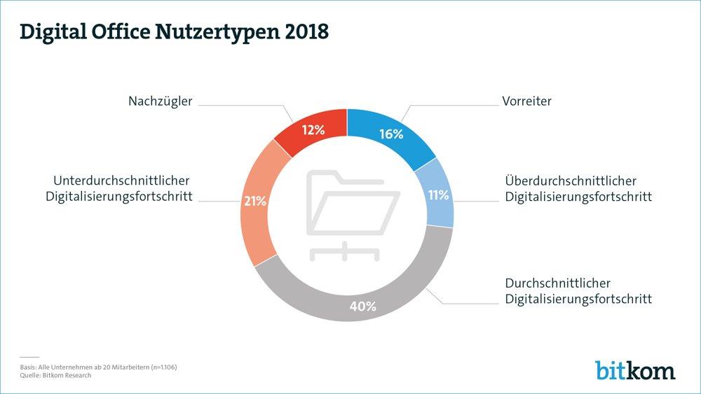 Fortschritt der Digital Office Index Digitalisierung, aufgeteilt nach Nutzertypen. Abbildung: Bitkom