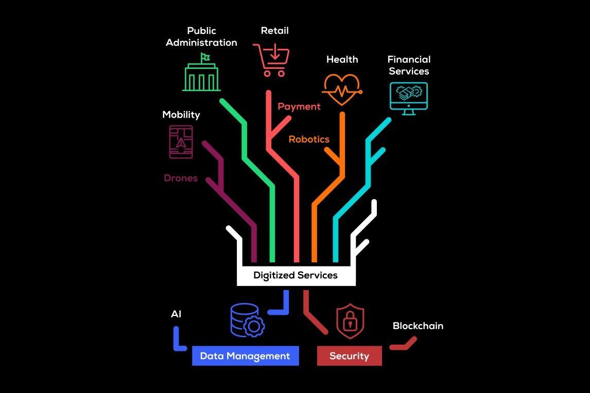 Neuer Bereich Digitized Services auf Cebit 2019