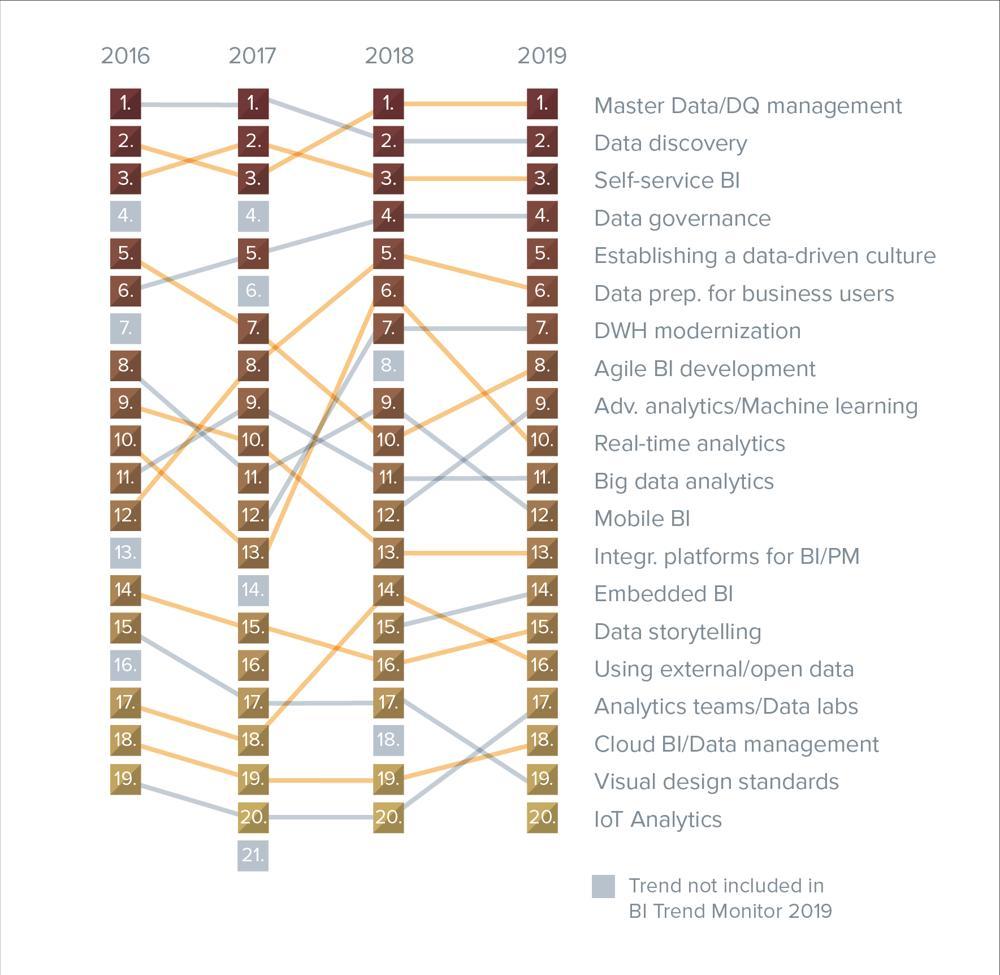 Der BI Trend Monitor 2019 hat interessante Entwicklungen zur Trendentwicklung der letzten drei Jahre ergeben. Allein die Aufbereitung der Daten für User stieg von 2016 bis 2019 vom 12. auf den 6. Platz. Abbildung: BARC
