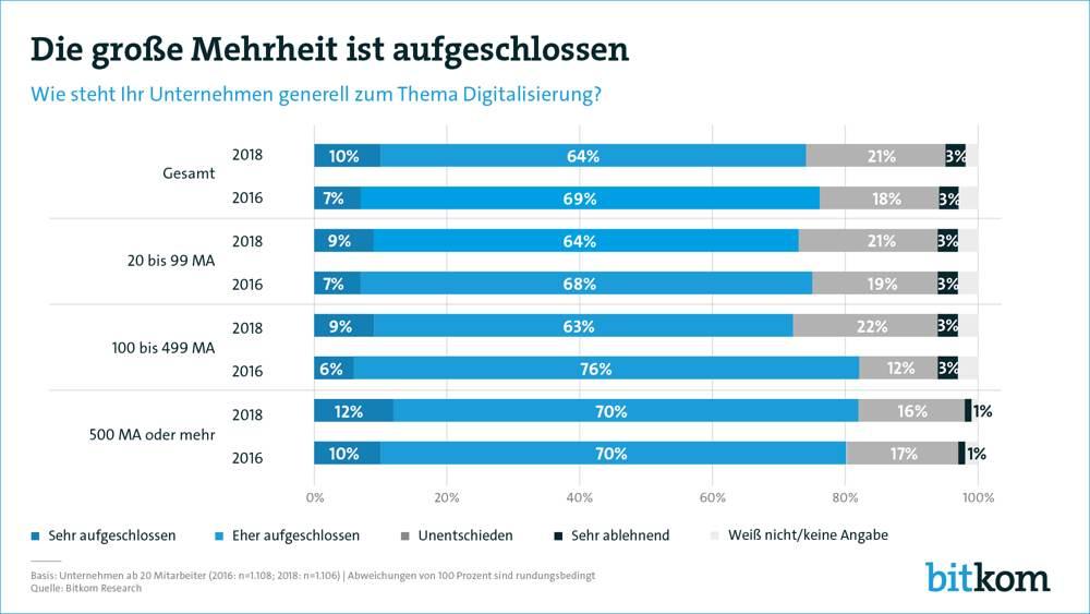 Besonders in Unternehmen ab 500 Mitarbeitern wird die Digitalisierung als Chance gesehen. Abbildung: Bitkom Research