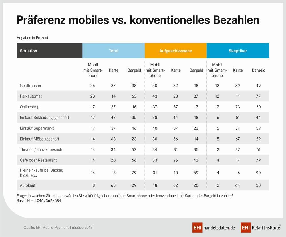 Die Studie zeigt auch die Vorliebe der Bundesbürger für Bargeld bei kleinen Geldsummen. Abbildung: EHI Mobile-Payment-Initiative 2018