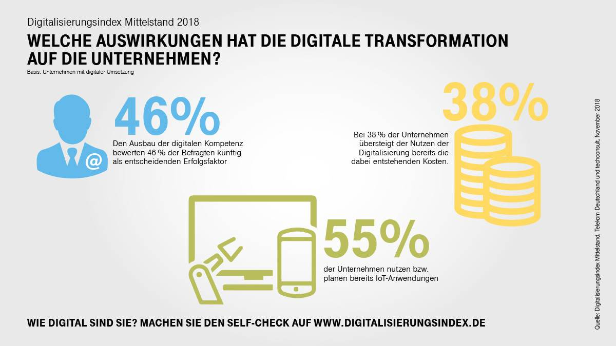 Know-how auf dem Feld Digitalisierung wird im Mittelstand immer wichtiger. Abbildung: Telekom Deutschland/techconsult