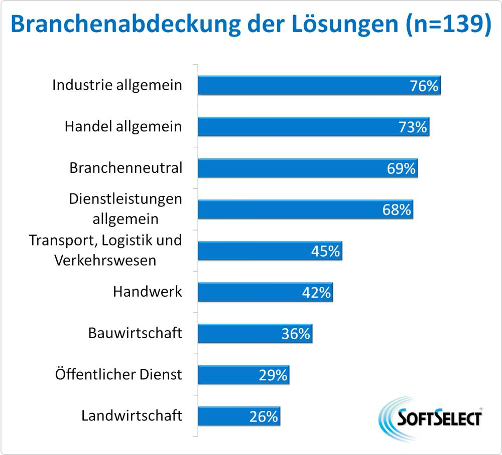 SoftSelect: Studie zu den Trends in ERP 2019