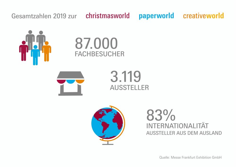 Zahlen und Fakten zum Frankfurter Messetrio. Abbildung: Messe Frankfurt Exhibition GmbH