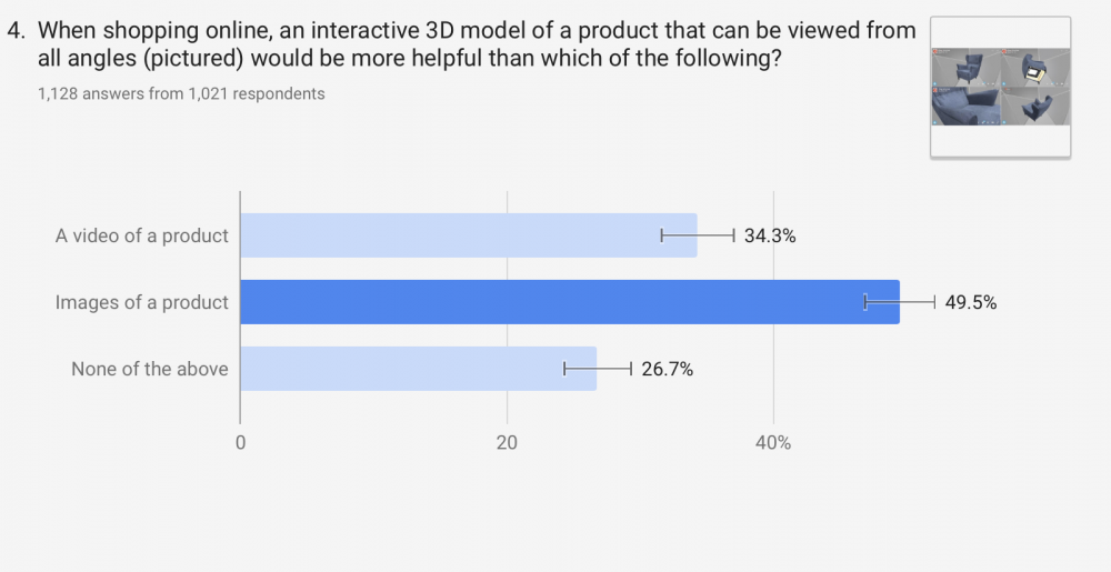 Circa 38 Prozent halten den Einsatz von AR und VR für große Möbel und Dekogegenstände am nützlichsten, nur ungefähr 5 Prozent für Taschen und Accessoires. Abbildung: Artec 3D