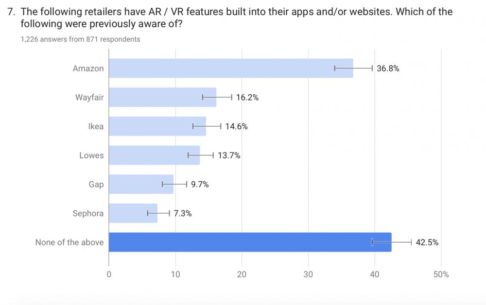 Mit 36,8 Prozent ist Verbrauchern der Einsatz von AR und VR bei Amazon am bekanntesten. Gap erzielt lediglich 9,7 Prozent Bekanntheit, gefolgt von Sephora mit 7,3 Prozent. Abbildung: Artec 3D