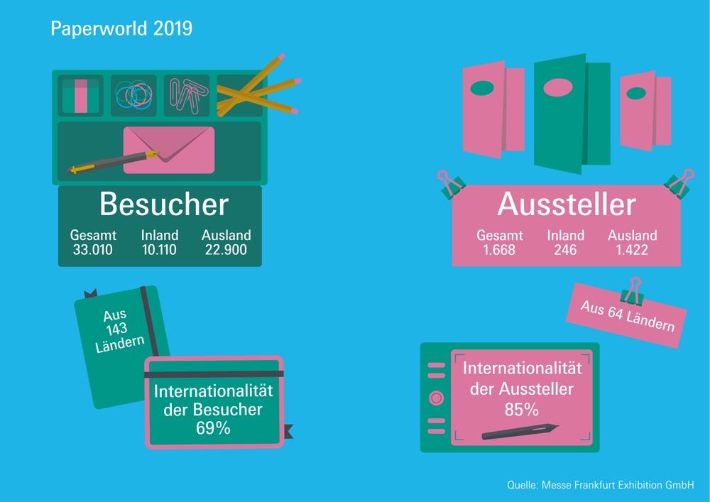 Die Paperworld lockte 2019 wieder viele Besucher und Aussteller nach Frankfurt am Main. Abbildung: Messe Frankfurt Exhibition GmbH