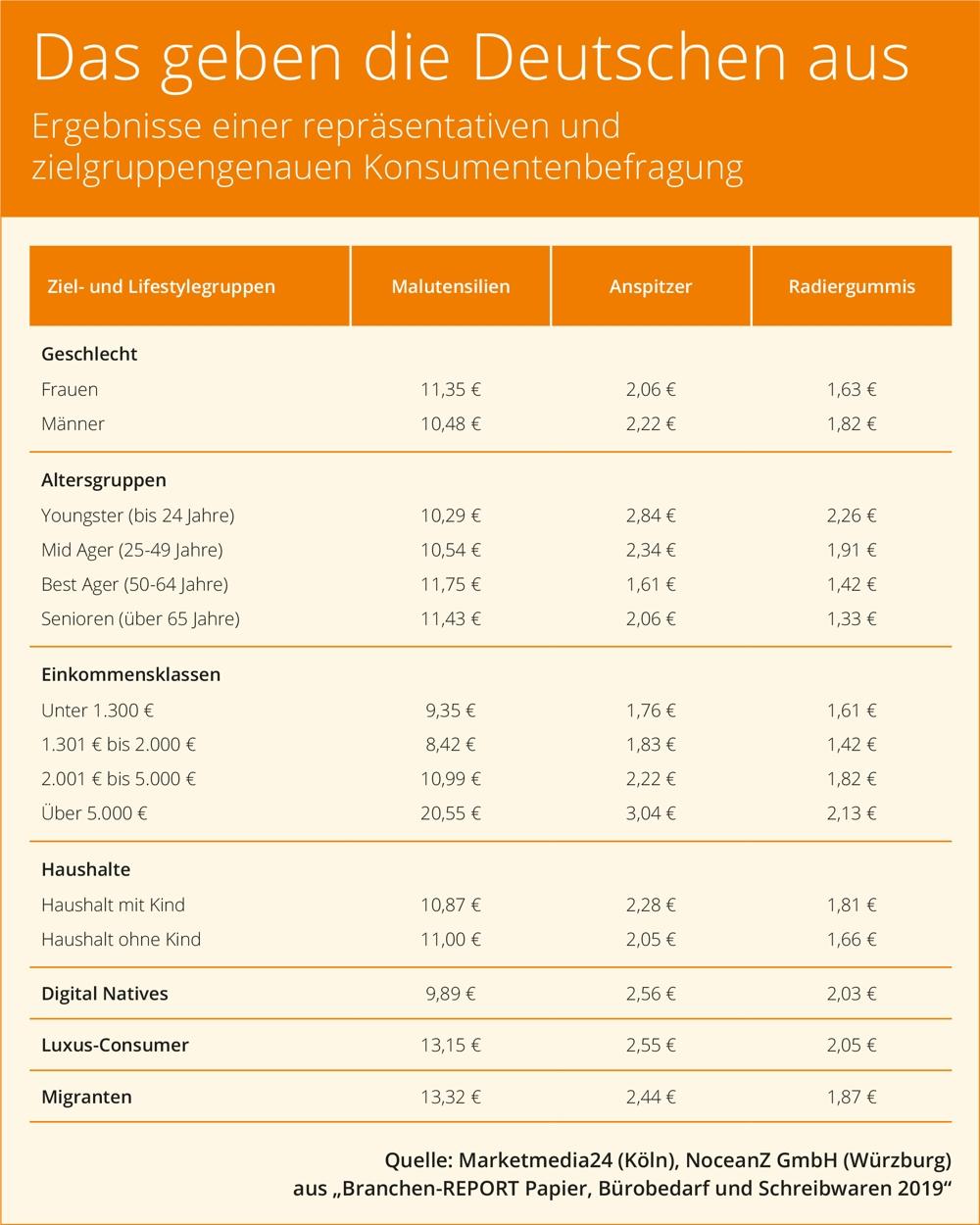 Der Branchen-REPORT liefert viele Fakten und Zahlen zum Kaufverhalten der Deutschen bei Bürobedarf. Abbildung: Marketmedia24/NoceanZ GmbH