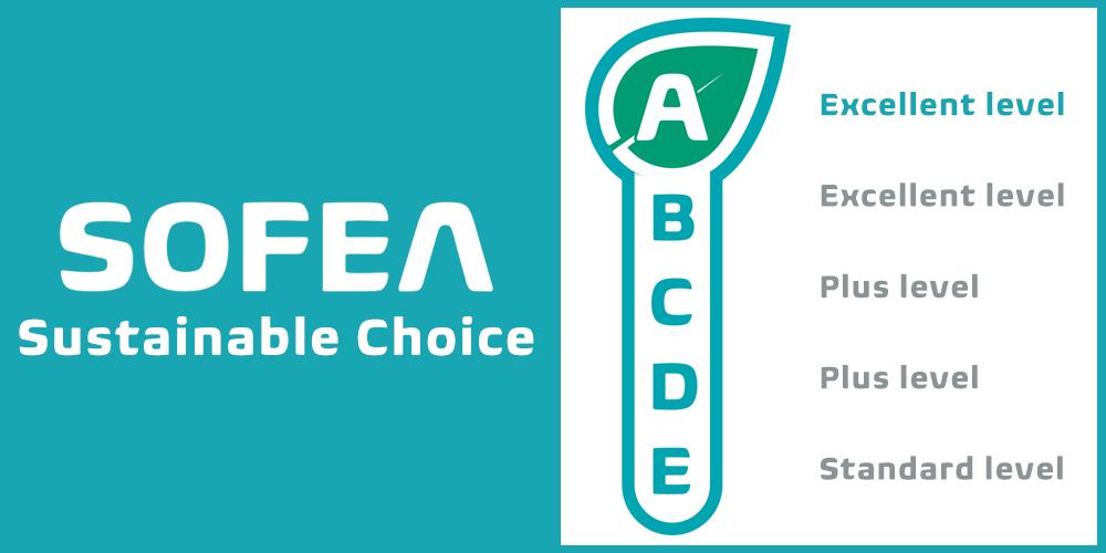 Das Bewertungssystem von SOFEA verdeutlicht die Nachhaltigkeit von Produkten. Abbildung: SOFEA