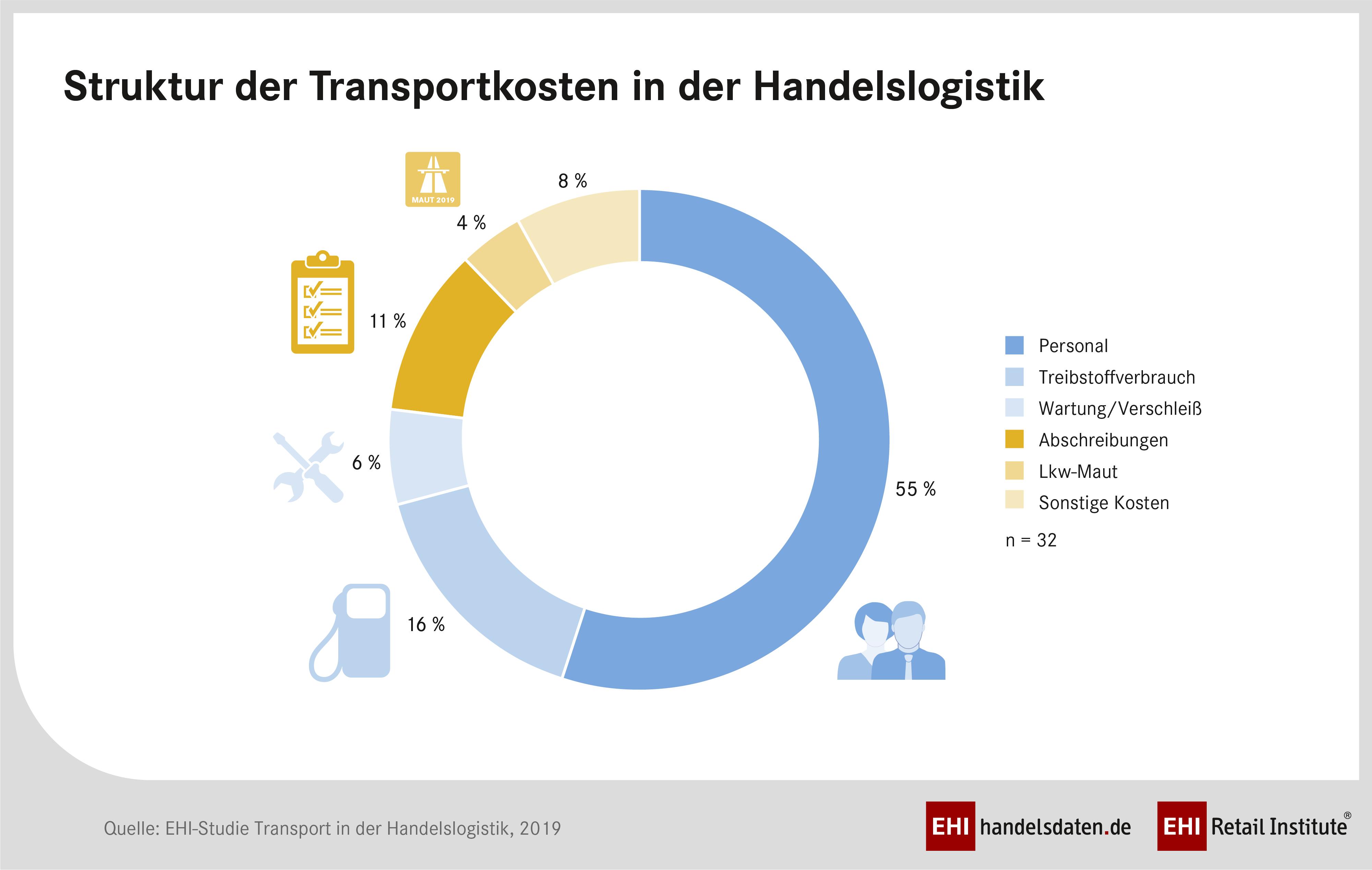 Studie zur Optimierung der Transportkosten