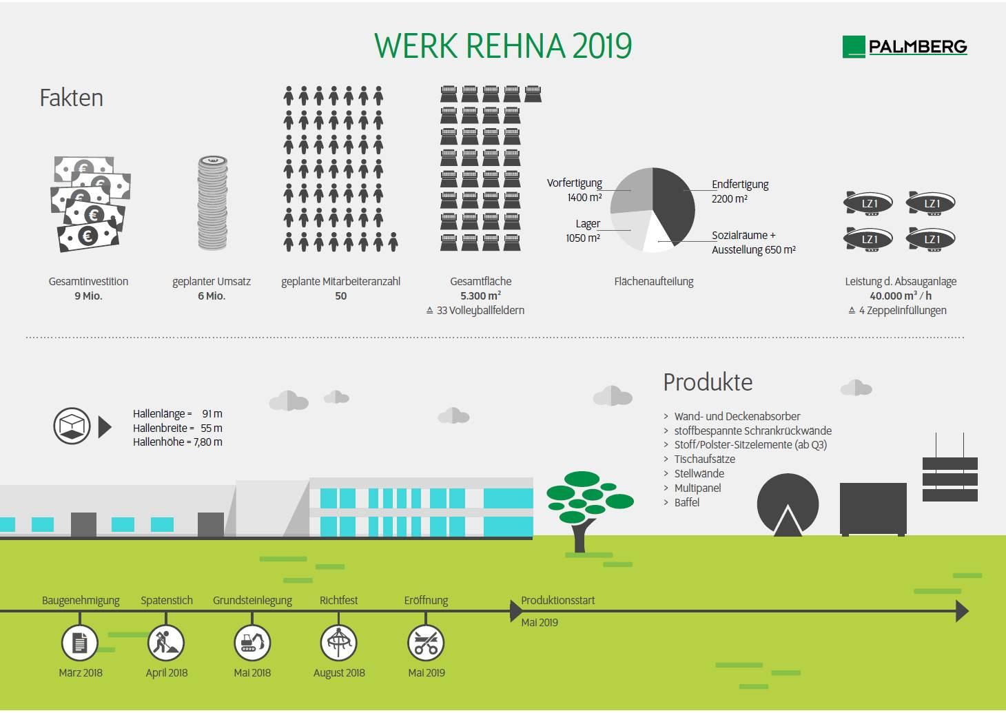 Neues Palmberg-Werk in Rehna eröffnet