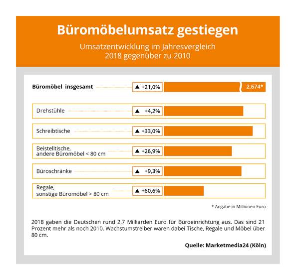 Grafik zum Büromöbelumsatz 2018 im Vergleich zu 2010. Abbildung: Marketmedia24