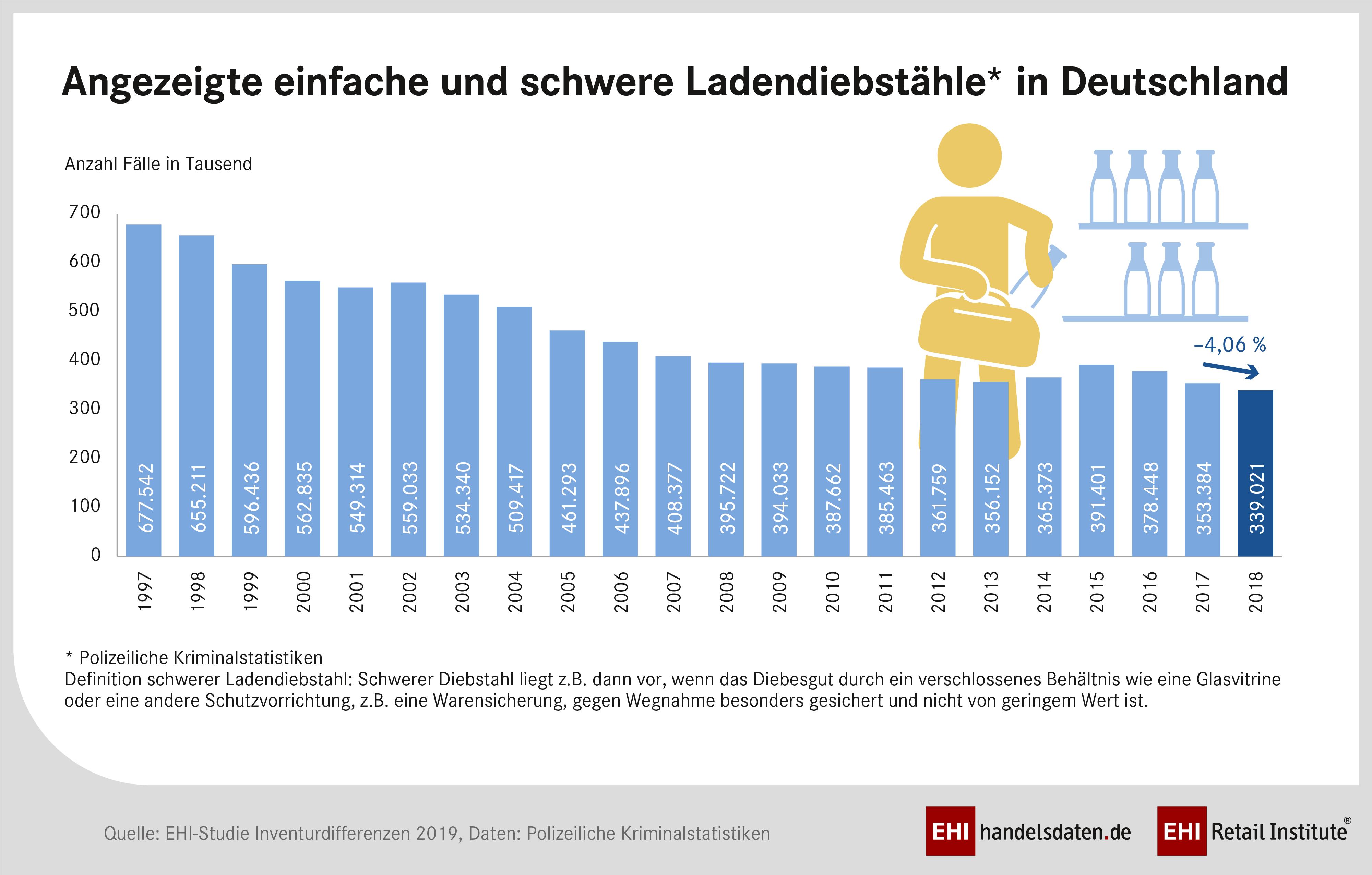 Grafik zu den Ladendiebstählen im deutschen Einzelhandel. Abbildung: EHI