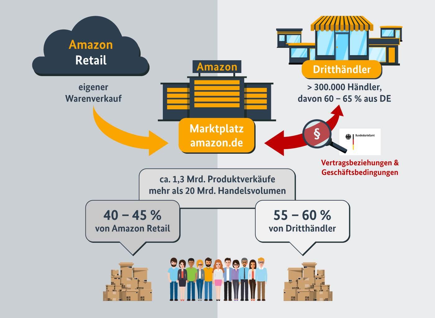 Bundeskartellamt veröffentlicht Zahlen zum Amazon-Marktplatz