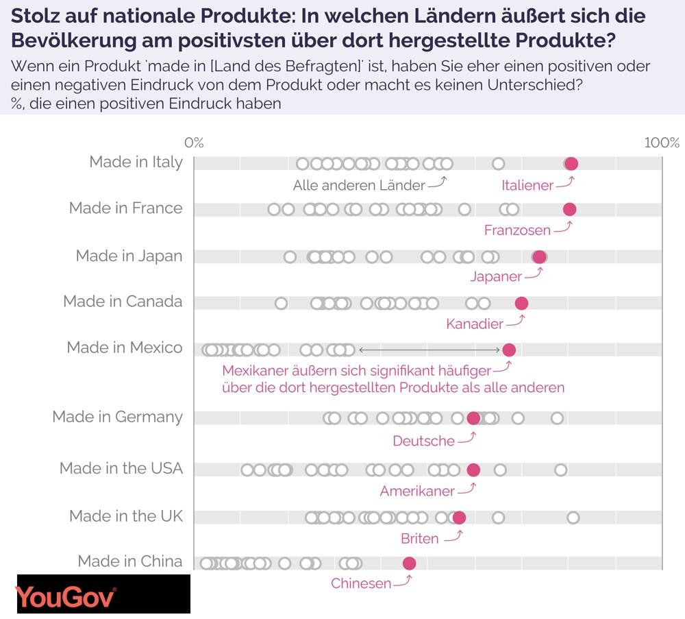 So bewerten die Teilnehmer der Studie Produkte, die in ihren eigenen Ländern produziert wurden. Abbildung: YouGov