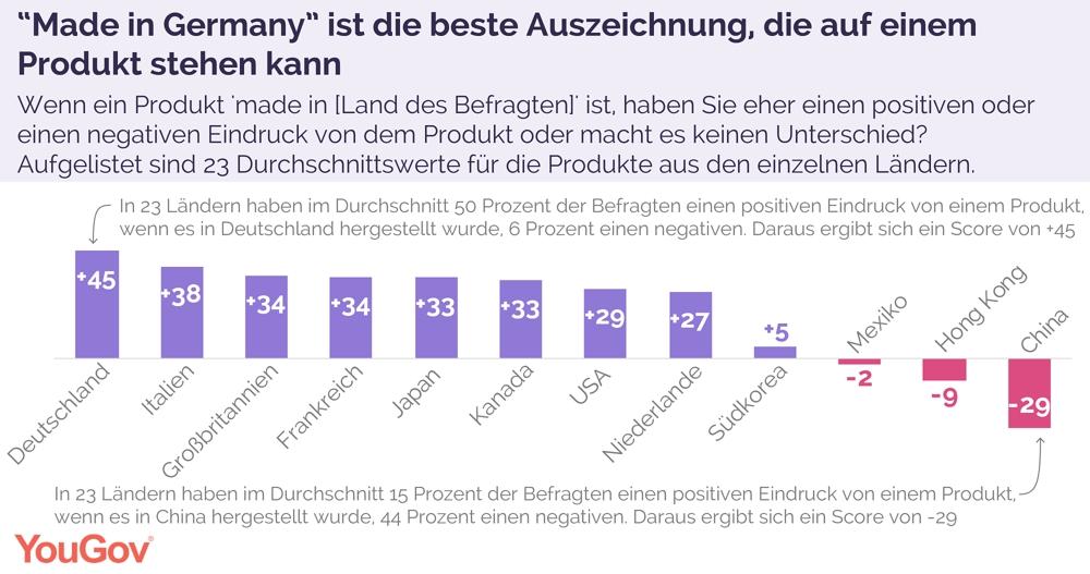 In Deutschland hergestellte Produkte genießen weltweit einen sehr guten Ruf. Abbildung: YouGov