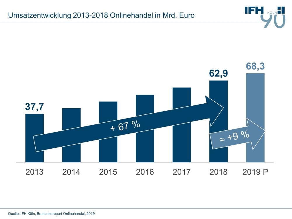 Der Umsatz des Onlinehandels wird auch 2019 zulegen. Abbildung: IFH Köln