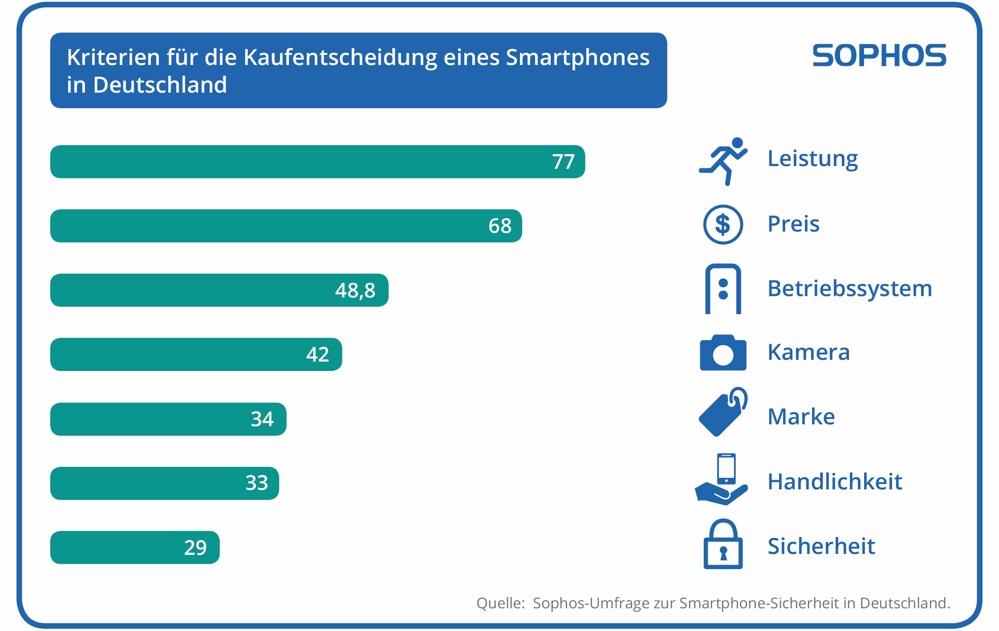 Kriterien beim Kauf von Smartphones
