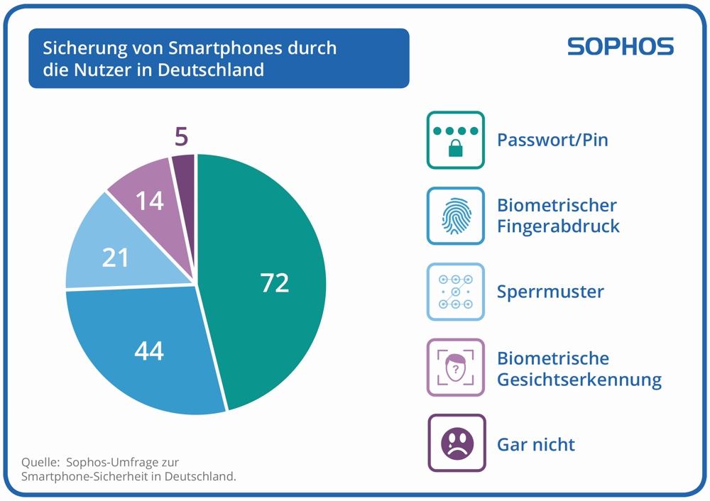 So sichern die Deutschen ihre Smartphones. Abbildung: Sophos