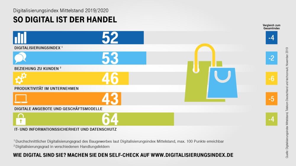 Der Stand der Digitalisierung des deutschen Handels im Vergleich zu anderen Branchen. Abbildung: Deutsche Telekom