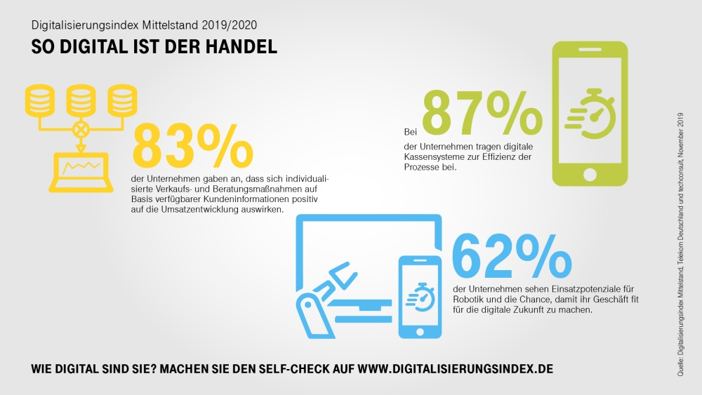 Wie unterschiedliche digitale Maßnahmen eingesetzt werden und welchen Erfolg sie versprechen. Abbildung: Deutsche Telekom