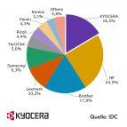 Kyocera erfolgreich im Business-Segment
