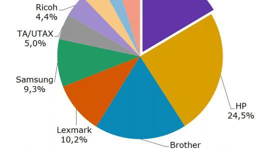 Die Marktzahlen belegen den Erfolg von Kyocera. Abbildung: Kyocera