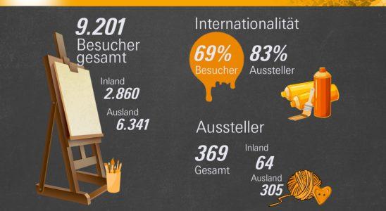 Die Zahlen der Creativeworld 2020 waren beeindruckend. Abbildung: Messe Frankfurt Exhibition GmbH