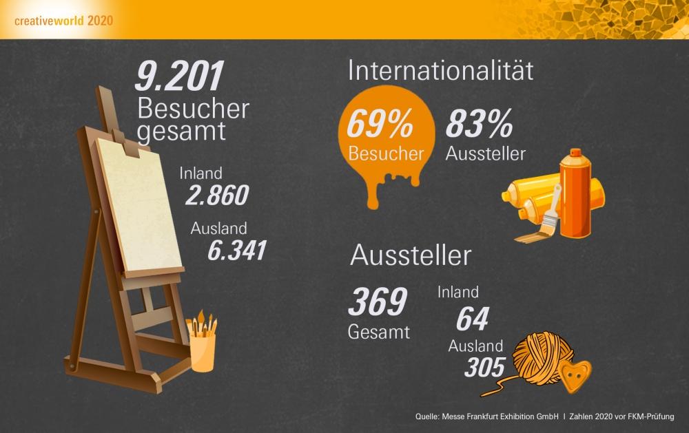 Die Creativeworld in Zahlen