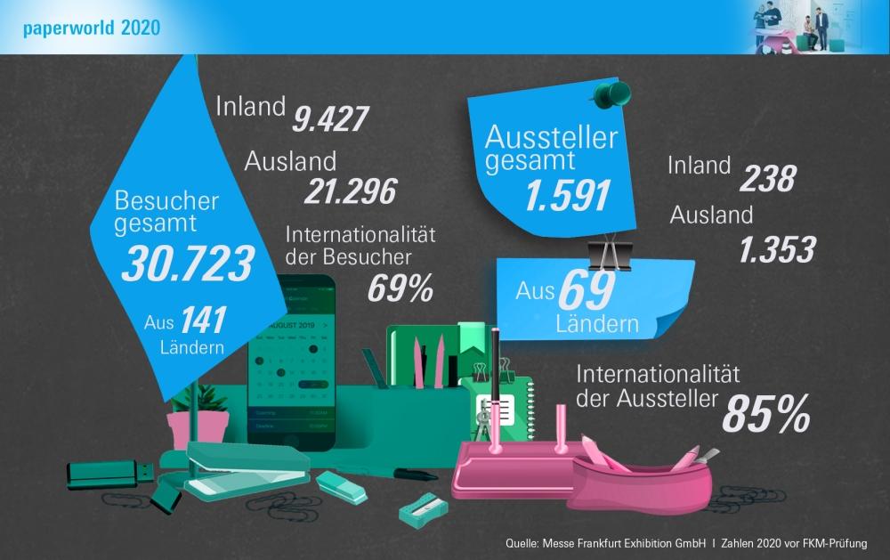 Die Paperworld 2020 in Zahlen. Abbildung: Messe Frankfurt Exhibition GmbH