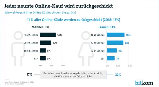 Der prozentuale Anteil an Retouren bei online-bestellten Produkten nach Altersstufen. Abbildung: Bitkom