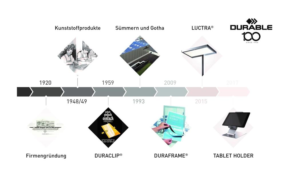 Einige Meilensteine der Produktentwicklung in den ersten 100 Jahren. der Unternehmensgeschichte. Abbildung: Durable
