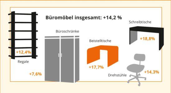 Die zentralen Ergebnisse der Marketmedia24-Studie. Abbildung: Marketmedia24