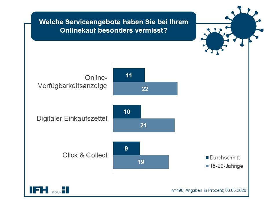 Cross-Channel-Services ausbaufähig. Abbildung: IFH Köln