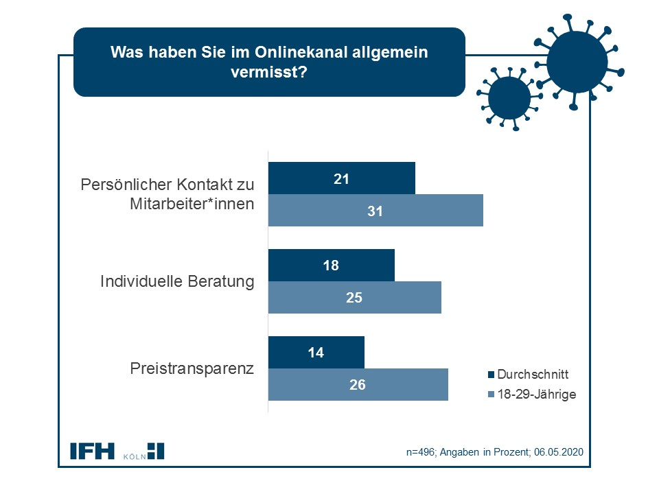 Konsumenten vermissen online den persönlichen Kontakt. Abbildung: IFH Köln