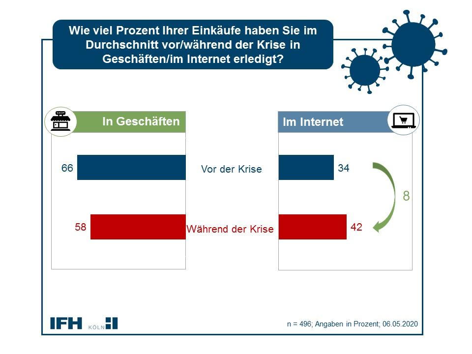 Onlinehandel und stationäre Einkäufe gleichen sich an. Abbildung: IFH Köln