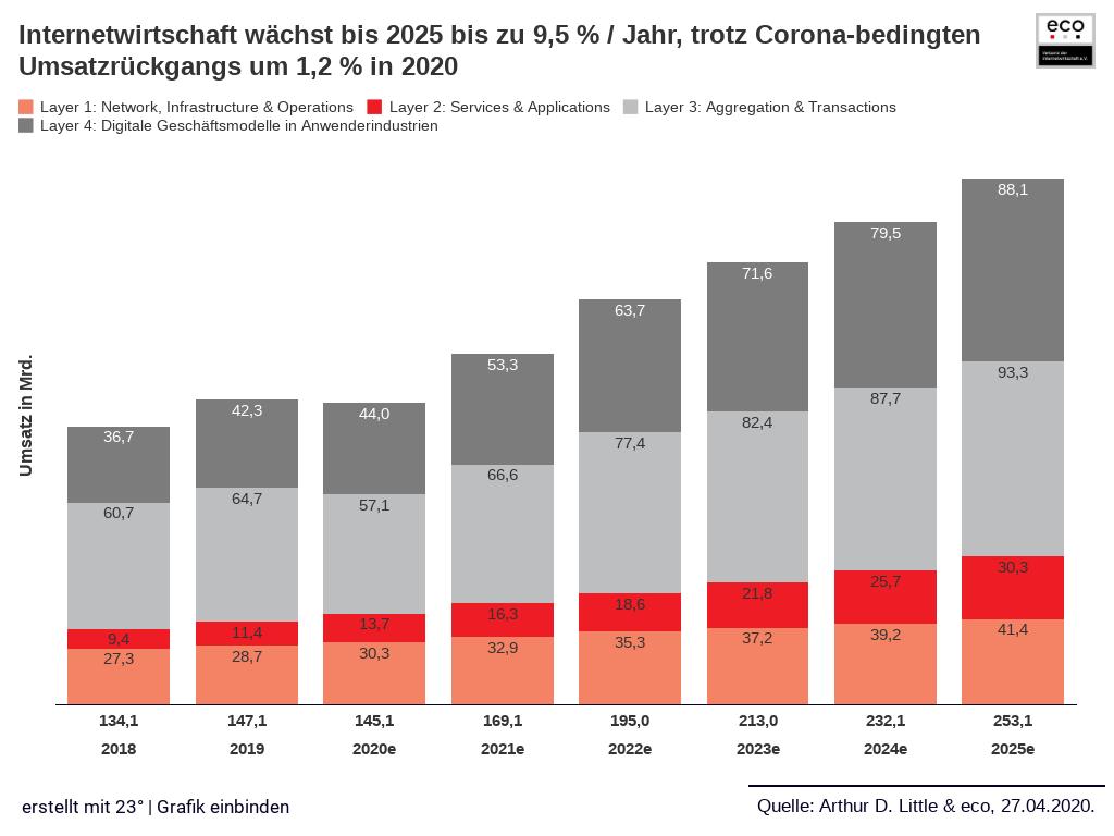 Das prognostizierte Wachstum der Internetwirtschaft bis 2025. Abbildung: Arthur D. Little & Eco Verband