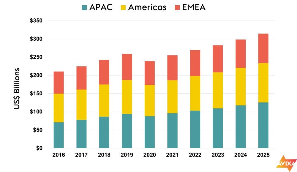Die Umsatzprognosen für die Pro-AV-Branche der AVIXA bis 2025. Die x-Achse zeigt die Umsätze in Milliarden US-Dollar. Abbildung: AVIXA