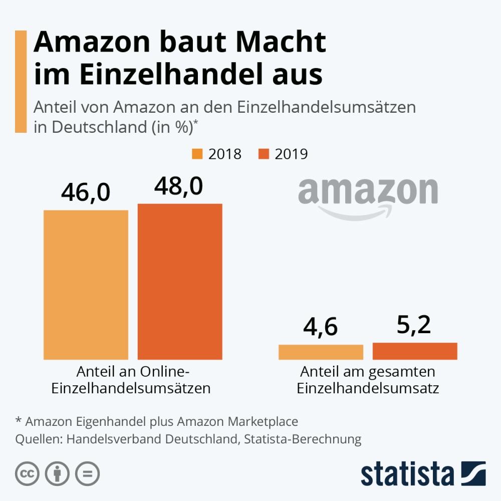 Abbildung: Statista