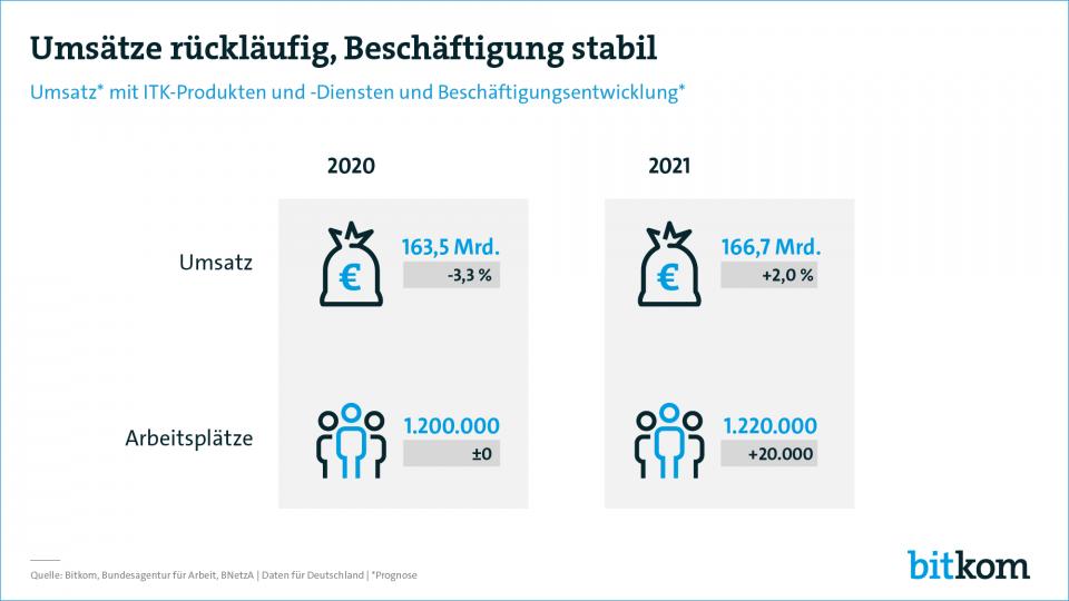 Die Entwicklung der Umsätze und Beschäftigungsverhältnisse für das kommende Jahr ist positiv. Abbildung: Bitkom