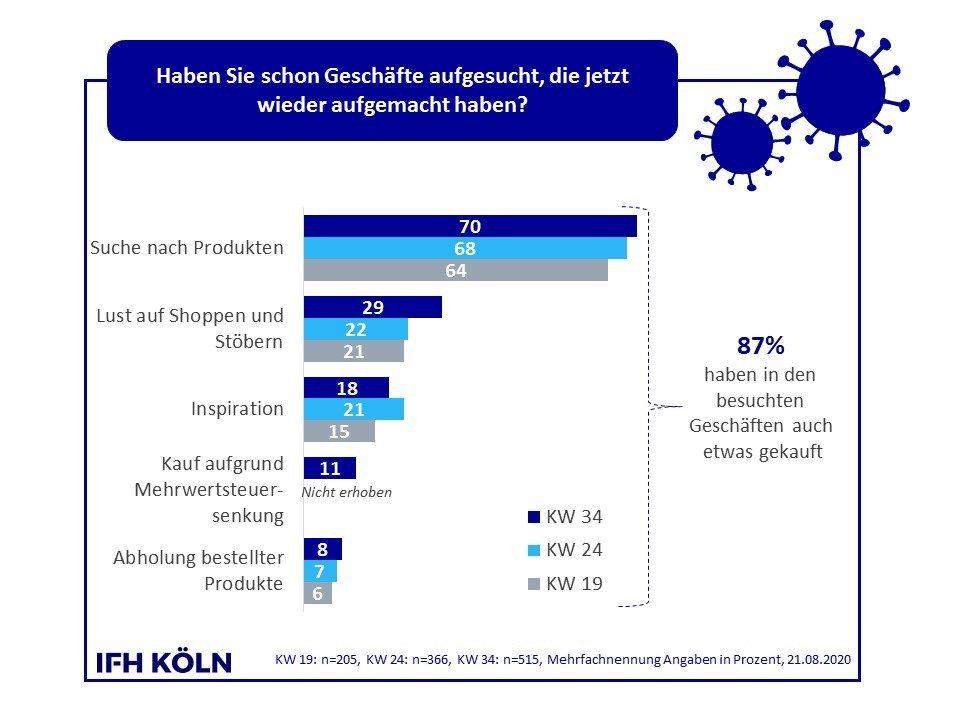 Die Gründe, warum Konsumenten den stationären Einzelhandel frequentieren. Abbildung: IFH Köln