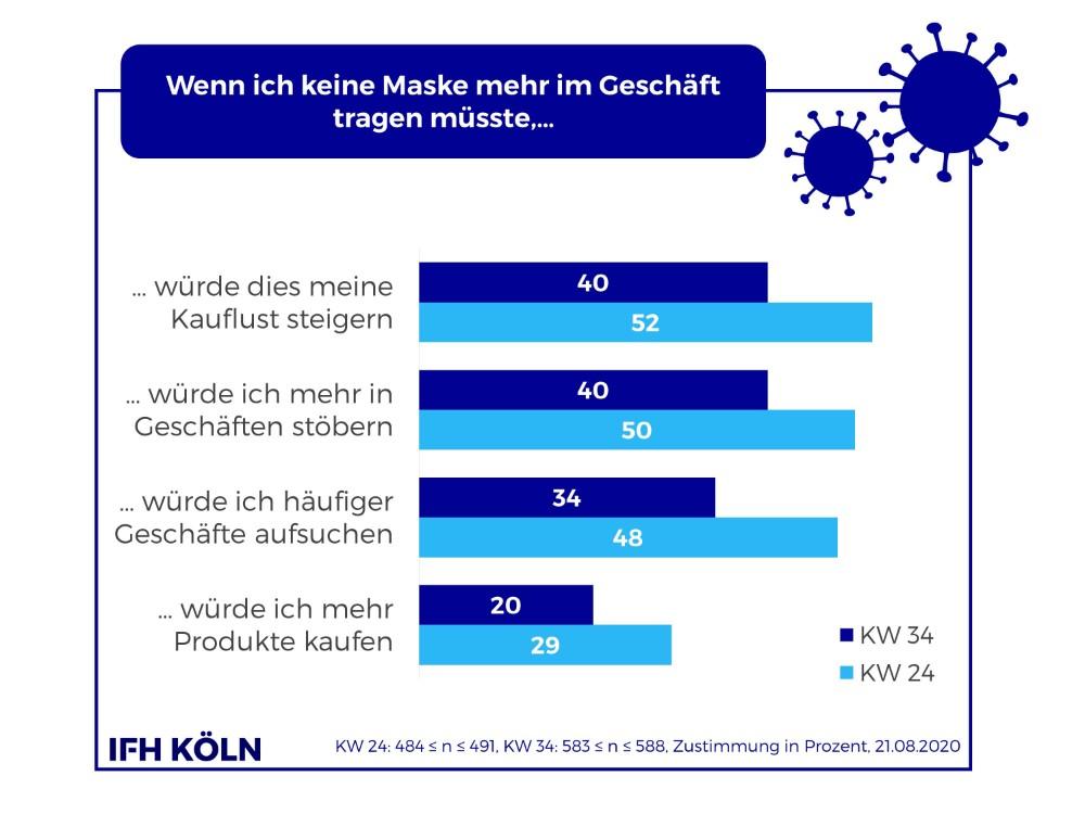 Konsumenten gewöhnen sich zunehmend an die Maskenpflicht. Abbildung IFH Köln