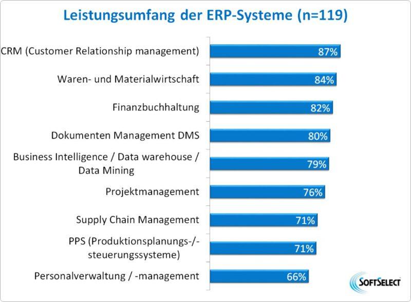 Leistungsumfang der untersuchten ERP-Lösungen. Abbildung: SoftSelect