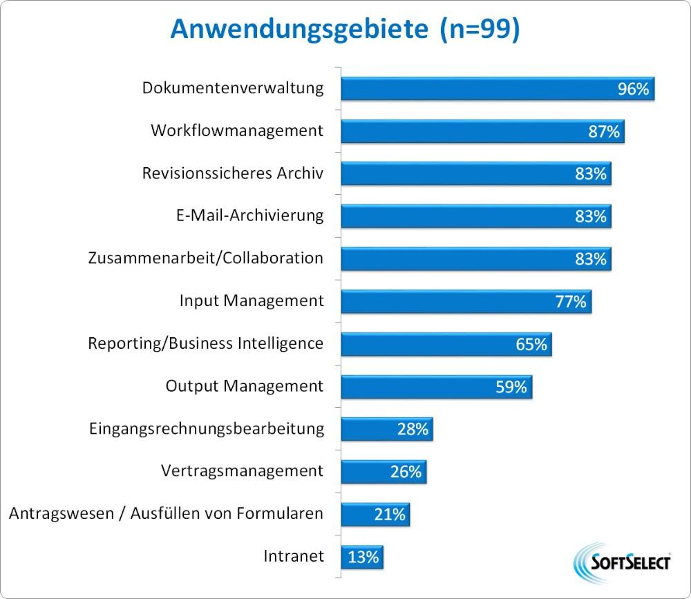 Anwendungsgebiete von DMS-/ECM-Software. Abbildung: SoftSelect GmbH