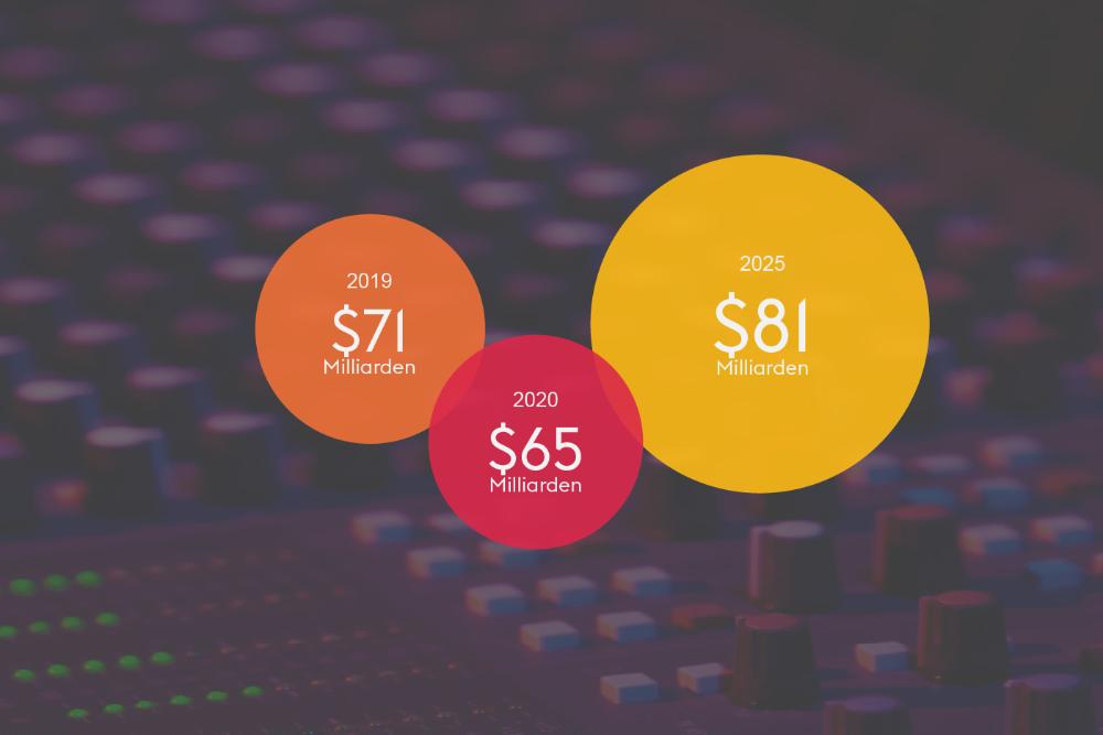 Umsätze der Pro-AV-Industrie im EMEA-Markt