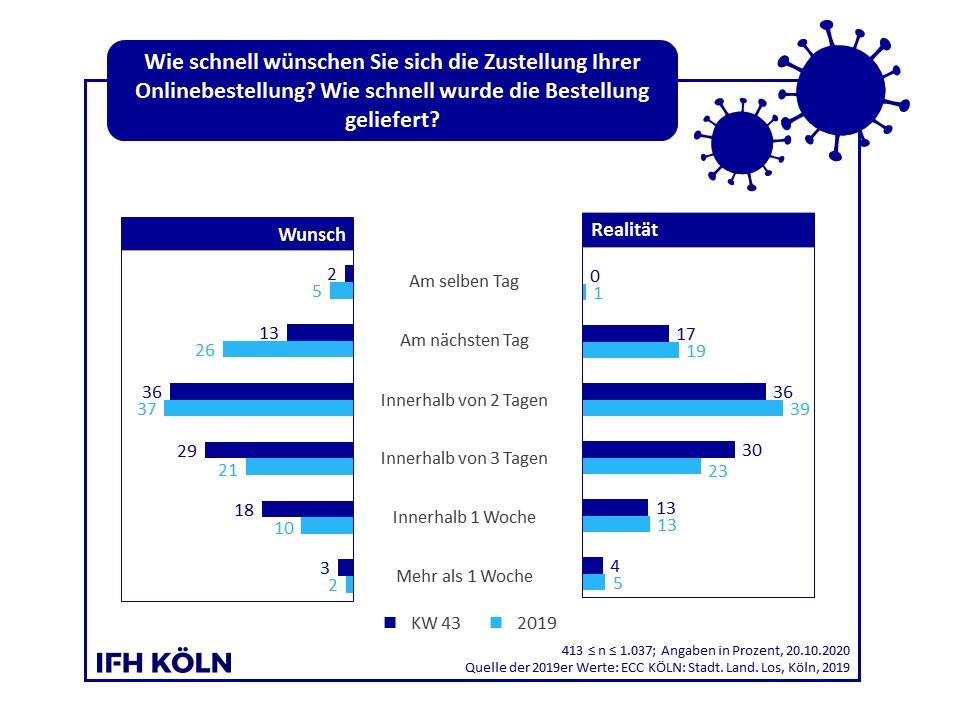 Gewünschte Geschwindigkeit der Zustellung von Onlinebestellungen. Abbildung: IFH Köln