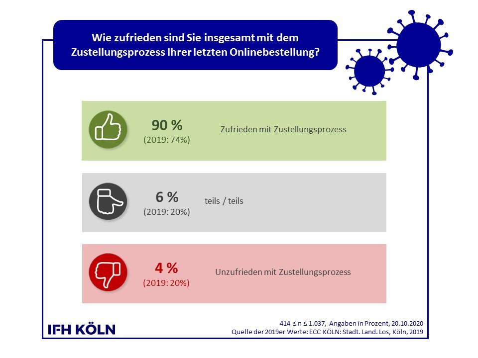 Zufriedenheit mit der Zustellung von Onlinebestellungen. Abbildung: IFH Köln