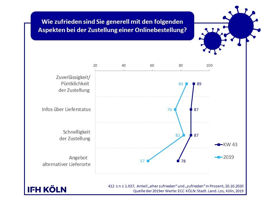 Zufriedenheit mit einzelnen Aspekten bei der Zustellung von Onlinebestellungen. Abbildung: IFH Köln